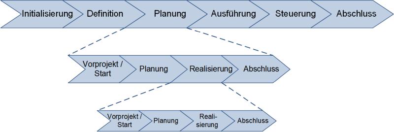 Ein kaskadiertes Phasenmodell, (C) Peterjohann Consulting, 2018-2019