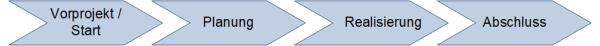 Ein minimales Phasenmodell für Projekte, (C) Peterjohann Consulting, 2006-2021
