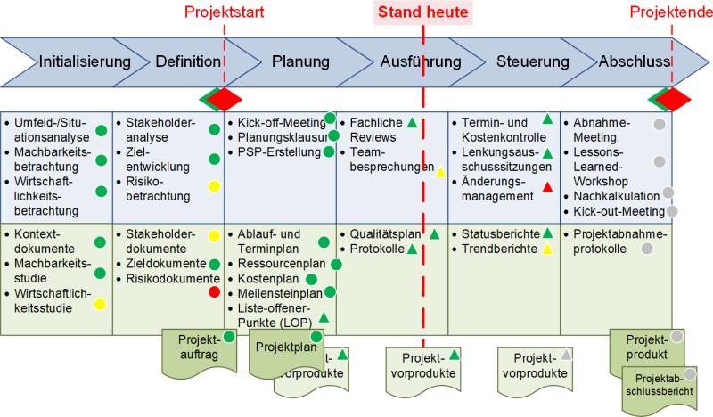 Ein Phasenmodell für Projekte mit Phasenelementen und Bearbeitungsstand, (C) Peterjohann Consulting, 2019-2021