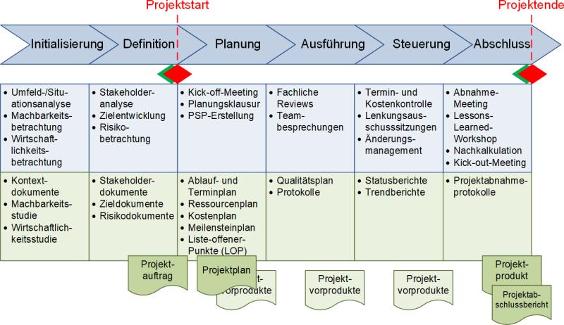 Ein Phasenmodell für Projekte - Beispiel mit Phasenelementen, (C) Peterjohann Consulting, 2018-2021