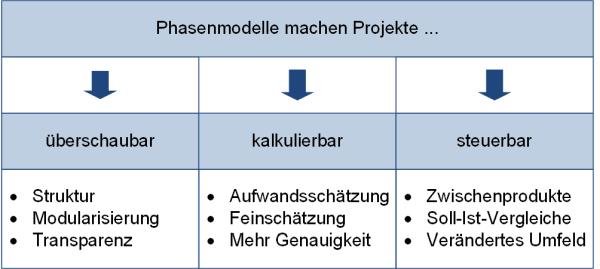 Motivation für den Einsatz von Phasenmodellen (nach /Tiemeyer18/), (C) Peterjohann Consulting, 2018-2019