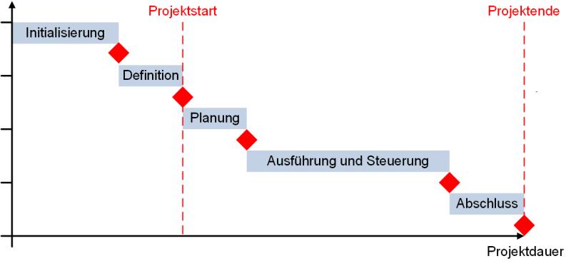 Ein einfacher Meilensteinplan, (C) Peterjohann Consulting, 2018-2019