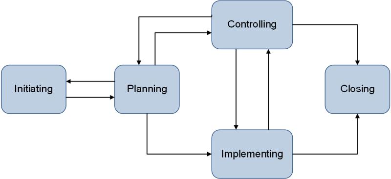 Das Phasenmodell nach ISO 21500, (C) Peterjohann Consulting, 2018-2019
