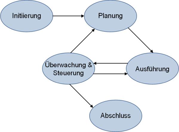 Das Phasenmodell nach PMI /PBG17-d/, (C) Peterjohann Consulting, 2018-2019