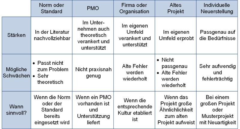 Stärken und Schwächen der Quellen für ein Phasenmodell, (C) Peterjohann Consulting, 2018-2019
