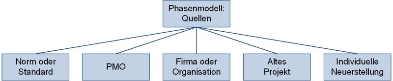 Mögliche Quellen für ein Phasenmodell, (C) Peterjohann Consulting, 2018-2019