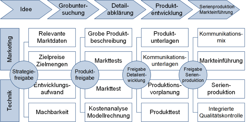 Das Stage-Gate-Modell nach Cooper, (C) Peterjohann Consulting, 2018-2019