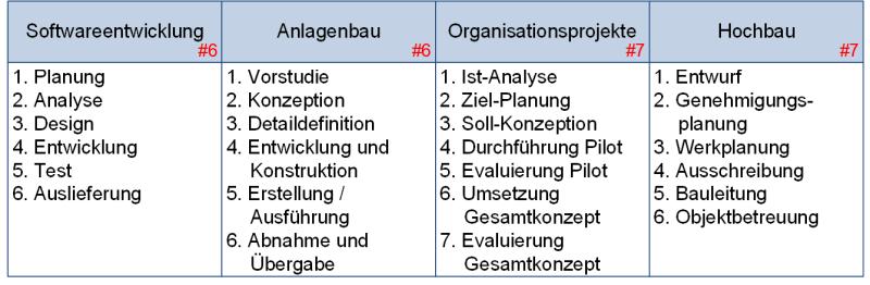 Verschiedene Phasenmodelle (Beispiele), (C) Peterjohann Consulting, 2018-2019