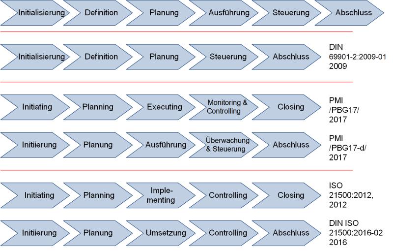 Phasenmodellen in den der einzelnen Projektmanagement-Normen, (C) Peterjohann Consulting, 2018-2019