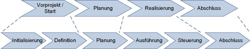 Ein Phasenmodell für Projekte (mit Übertragung vom minimalen Modell), (C) Peterjohann Consulting, 2012-2021