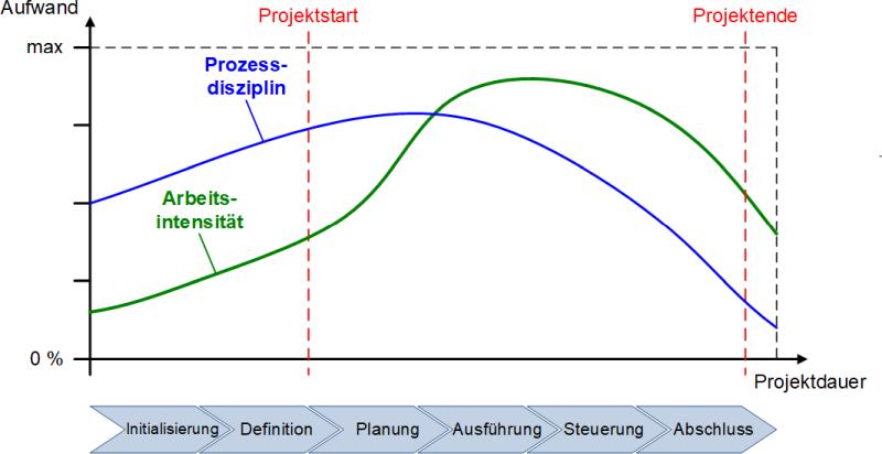 Prozessdisziplin und Arbeitsintensität in den einzelnen Phasen, (C) Peterjohann Consulting, 2018-2019