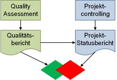 Einordnung Quality Gates und Meilensteine, (C) Peterjohann Consulting, 2018-2019