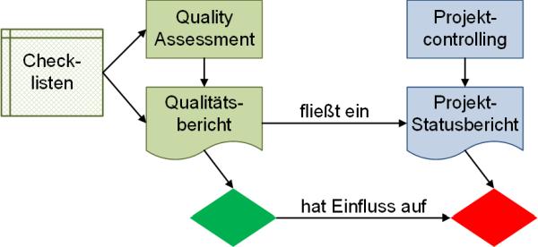 Zusammenspiel Quality Gates und Meilensteine, (C) Peterjohann Consulting, 2018-2019