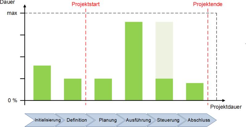 Dauer der einzelnen Phasen, (C) Peterjohann Consulting, 2018-2019