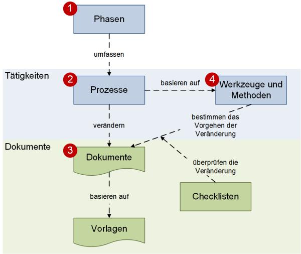 Phasen und Phasenelemente im Zusammenhang, (C) Peterjohann Consulting, 2018-2021