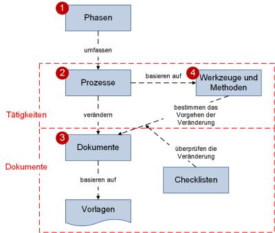 Phasen und Phasenelemente im Zusammenhang, (C) Peterjohann Consulting, 2018-2019