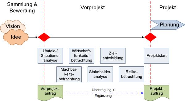 Das Vorprojekt mit Teilaspekten, (C) Peterjohann Consulting, 2016-2020