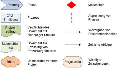 Legende zum Vorprojekt mit Teilaspekten, (C) Peterjohann Consulting, 2016-2021