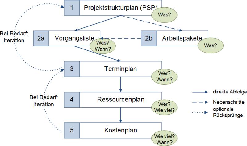 Der Planungsprozess (schematisch), (C) Peterjohann Consulting, 2012-2020
