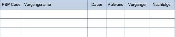 Die Vorgangsliste (schematisch), (C) Peterjohann Consulting, 2012-2021