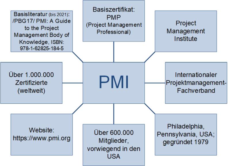 Das PMI - Project Management Institute