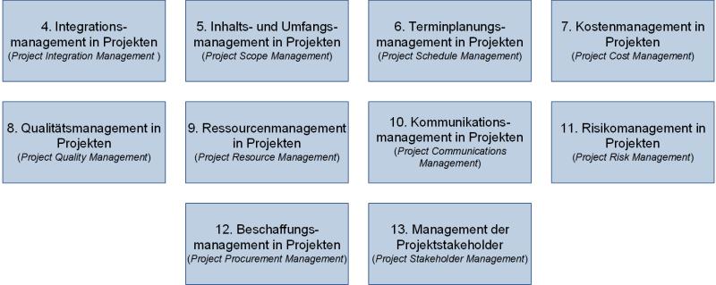 Die Wissensgebiete des PMI, (C) Peterjohann Consulting, 2019-2021