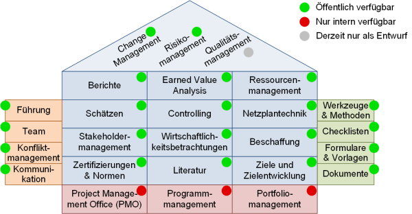 PM-Präsentationen, (C) Peterjohann Consulting, 2014-2017