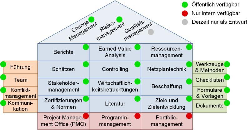 PM-Präsentationen, (C) Peterjohann Consulting, 2014-2020
