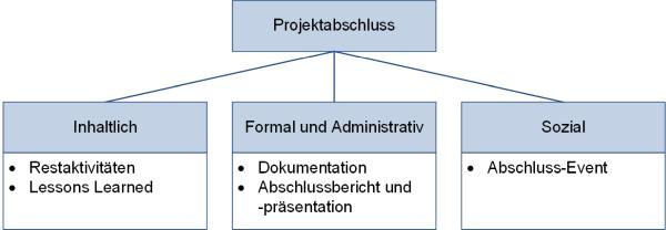 Aktivitäten beim Projektabschluss, (C) Peterjohann Consulting, 2018-2020