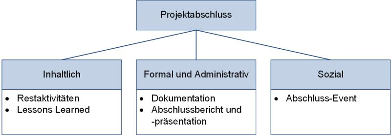 Aktivitäten beim Projektabschluss, (C) Peterjohann Consulting, 2018-2021