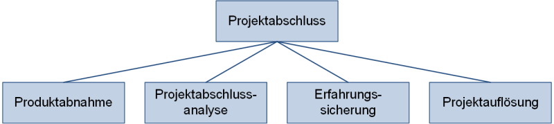 Schritte des Projektabschlusses, (C) Peterjohann Consulting, 2019-2021