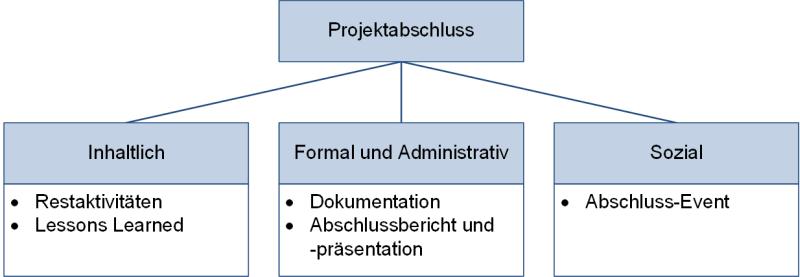Einteilung der Tätigkeiten beim Projektabschluss, (C) Peterjohann Consulting, 2019-2021