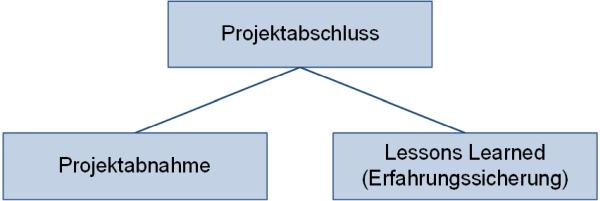Tätigkeiten beim Projektabschluss, (C) Peterjohann Consulting, 2020-2021