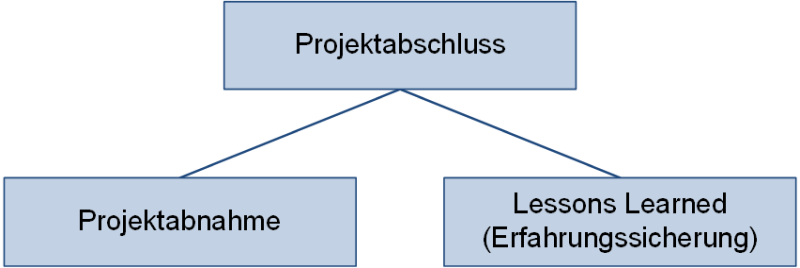 Tätigkeiten beim Projektabschluss, (C) Peterjohann Consulting, 2019-2021
