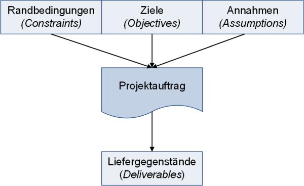 Einflüsse auf dem Projektauftrag, (C) Peterjohann Consulting, 2018-2021