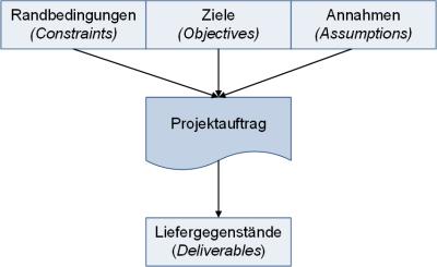 Einflüsse auf dem Projektauftrag, (C) Peterjohann Consulting, 2018-2020
