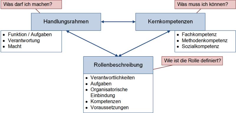 Perspektiven zur Beschreibung des Projektmanagers, (C) Peterjohann Consulting, 2020-2021