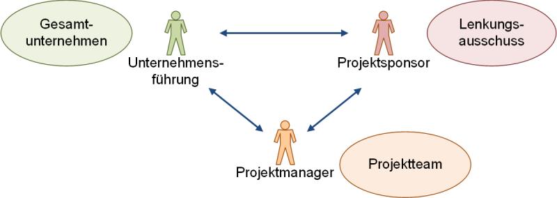 Einbettung des Projektmanagers in einen Unternehmenskontext, (C) Peterjohann Consulting, 2020-2021