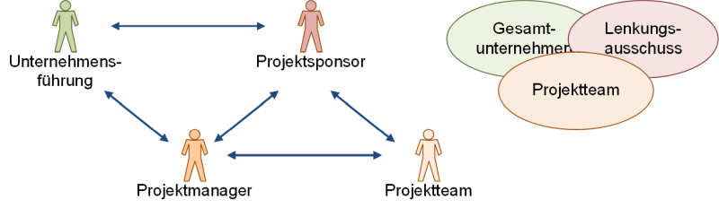 inbettung des Projektmanagers und des Projektteams in einen Unternehmenskontext, (C) Peterjohann Consulting, 2020-2021