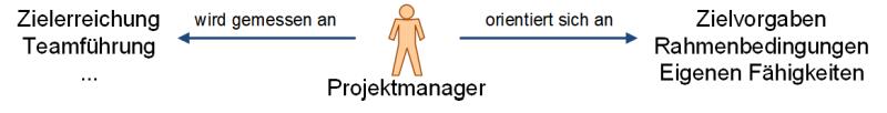 Der Projektmanager zwischen Zielerreichung und eigenen Fähigkeiten, (C) Peterjohann Consulting, 2020-2021
