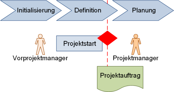 Die Ernennung des Projektmanagers, (C) Peterjohann Consulting, 2020-2021