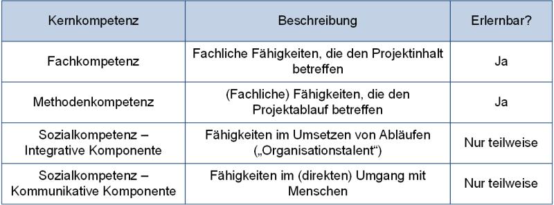 Die Kernkompetenzen des Projektmanagers, (C) Peterjohann Consulting, 2020-2021