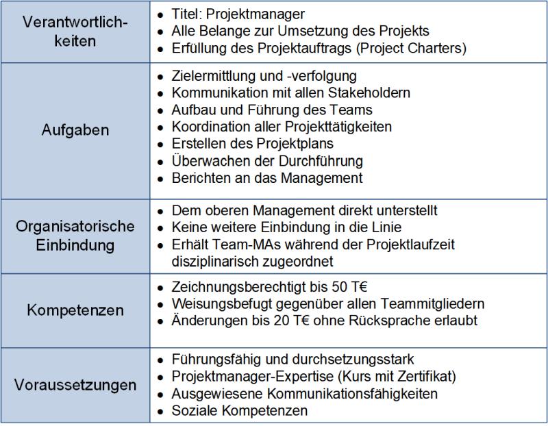 Die Rollenbeschreibung für einen Projektmanager, (C) Peterjohann Consulting, 2020-2021