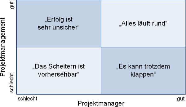 Projektmanager und Projektmanagement: Wie ist die Erfolgswahrscheinlichkeit?, (C) Peterjohann Consulting, 2020-2021