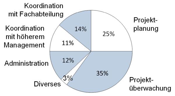 Prozentuale Aufgabenverteilung eines Projektmanagers, (C) Peterjohann Consulting, 2020-2021