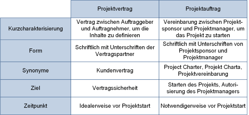 Gegenüberstellung von Projektvertrag und Projektauftrag, (C) Peterjohann Consulting, 2019-2020
