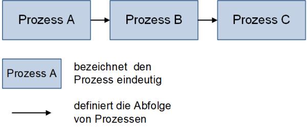 Prozesse in Projekten