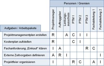 Die RACI-Matrix: Darstellung, (C) Peterjohann Consulting, 2014-2015