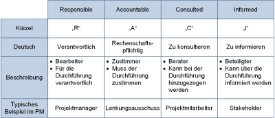 Die RACI-Matrix: Erklärung, (C) Peterjohann Consulting, 2014-2015