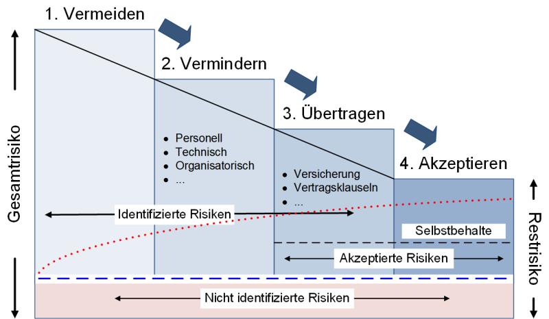 Behandlungsstrategien für Risiken, (C) Peterjohann Consulting, 2013-2021